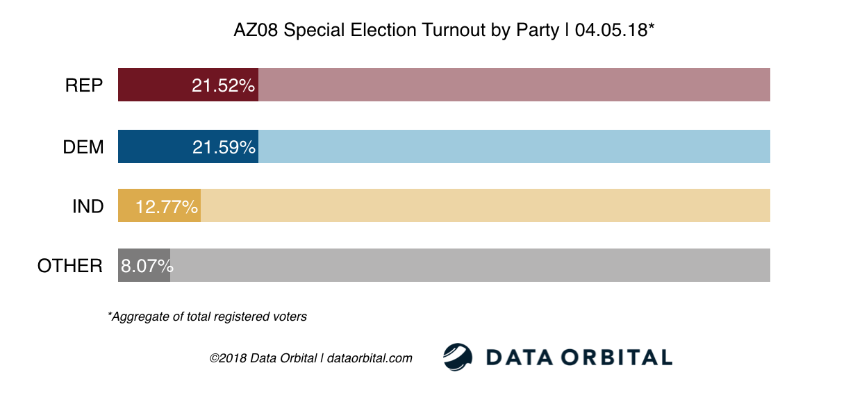 AZ08 Special Election Turnout by Party 04_05_18