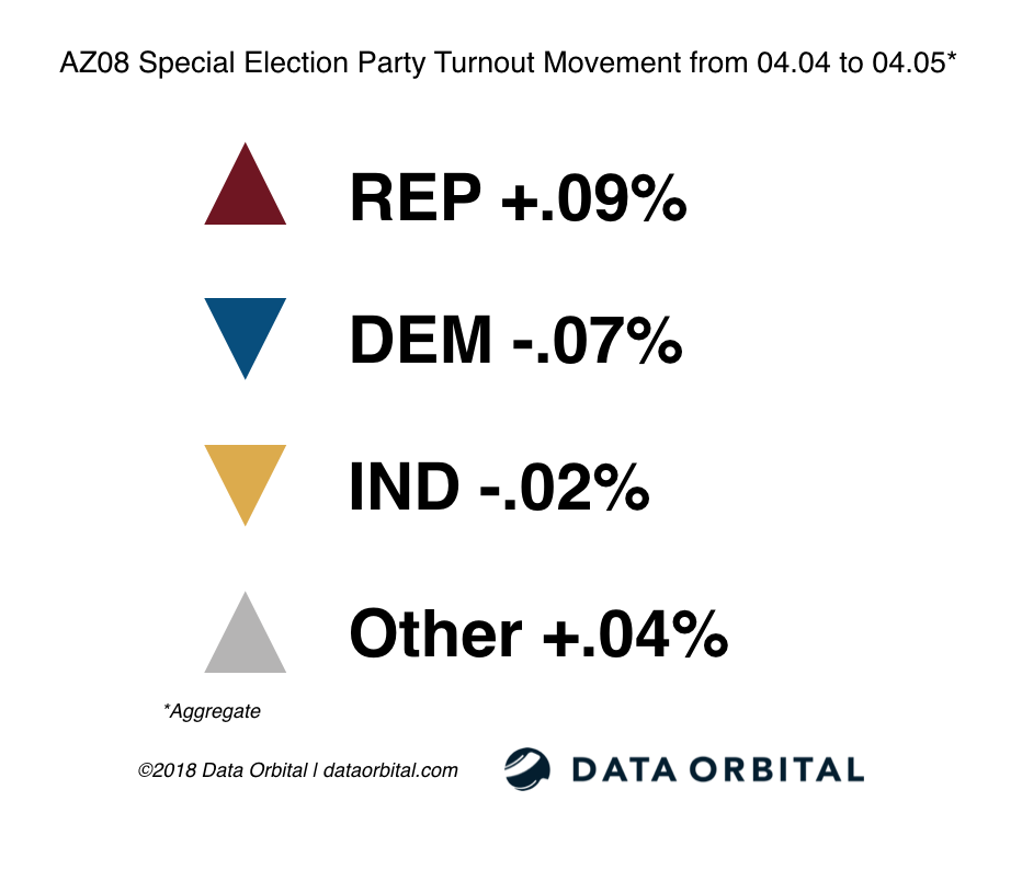 AZ08 Special Election Party Turnout Movement from 04_04_18 04_05_18