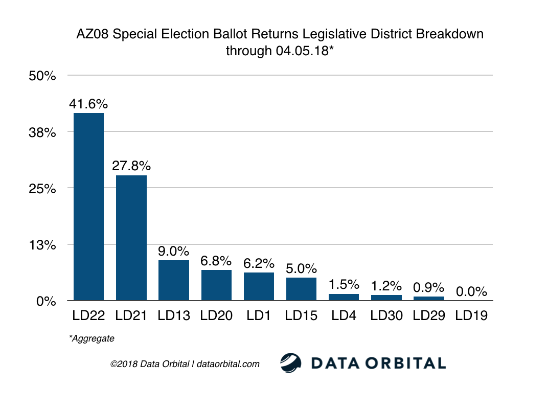 AZ08 Special Election Ballot Returns LD Breakdown 04_05_18