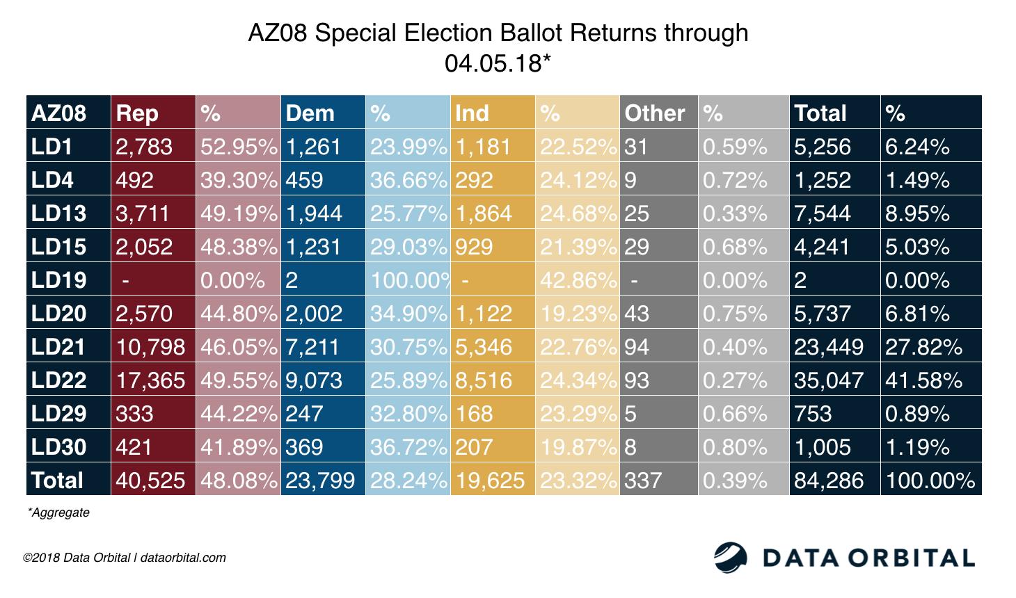 AZ08 Special Election Ballot Returns Aggregate 04_05_18