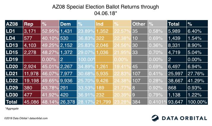 AZ08 Special Election Ballot Returns Aggregate 04_06_18