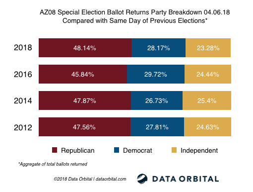 AZ08 Special Election Ballot Returns Party Breakdown 04_06_18 Compared with Same Day of Previous Elections