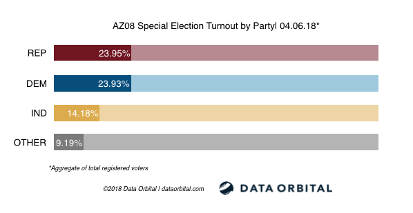 AZ08 Special Election Turnout by Party 04_06_18