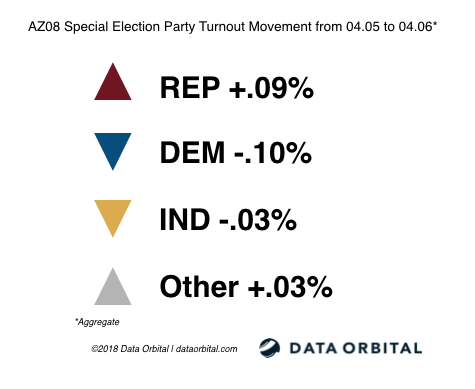 AZ08 Special Election Party Turnout Movement from 04_05_18 to 04_06_18