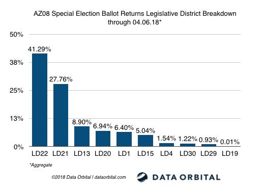 AZ08 Special Election Ballot Returns LD Breakdown 04_06_18