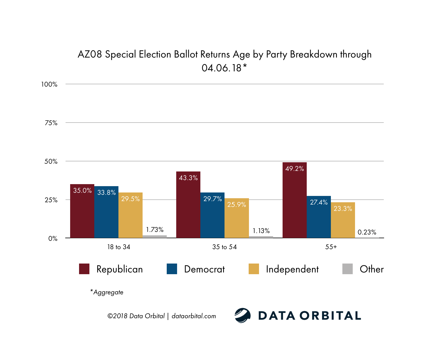 AZ08 Special Election Ballot Returns Week 1 Wrap Up and Analysis Age by Party