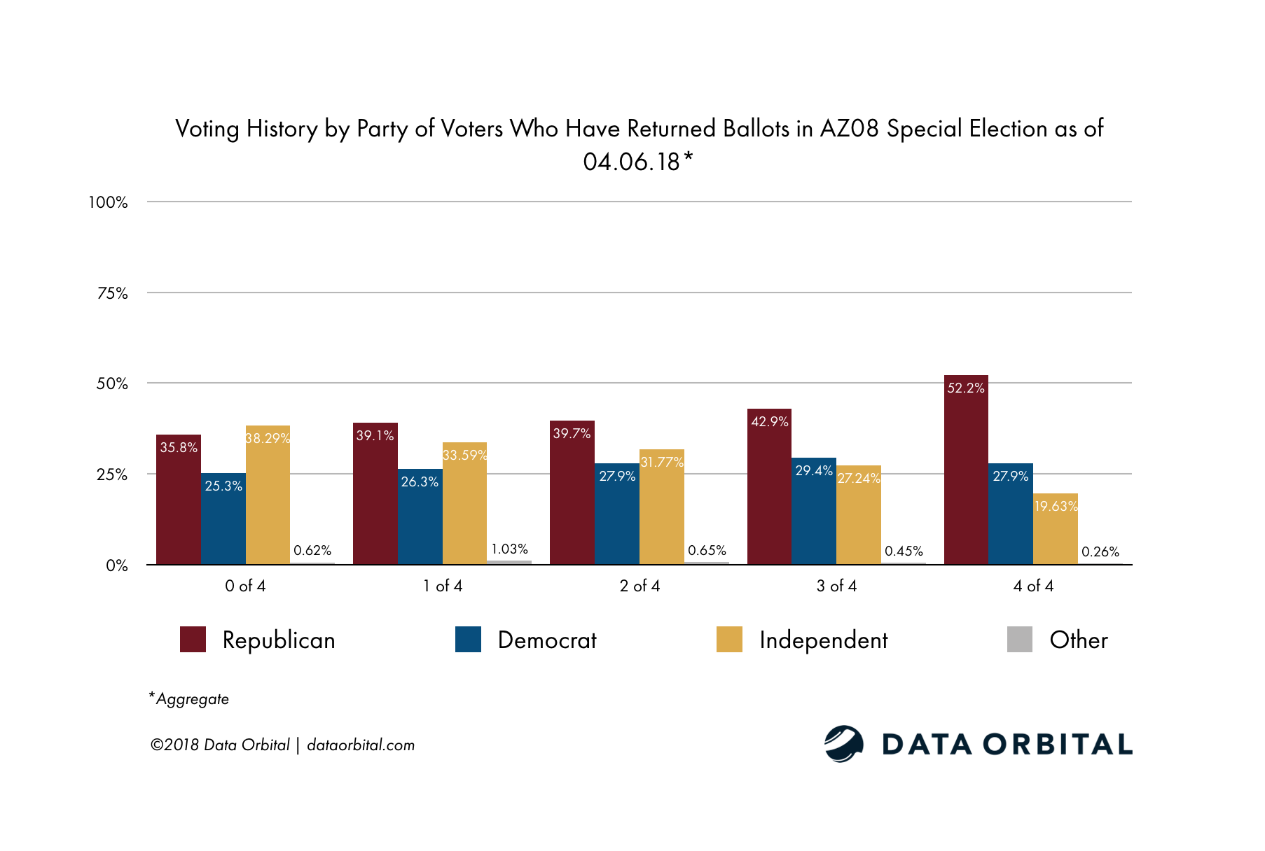 AZ08 Special Election Ballot Returns Week 1 Wrap Up and Analysis Voter Efficacy by Party