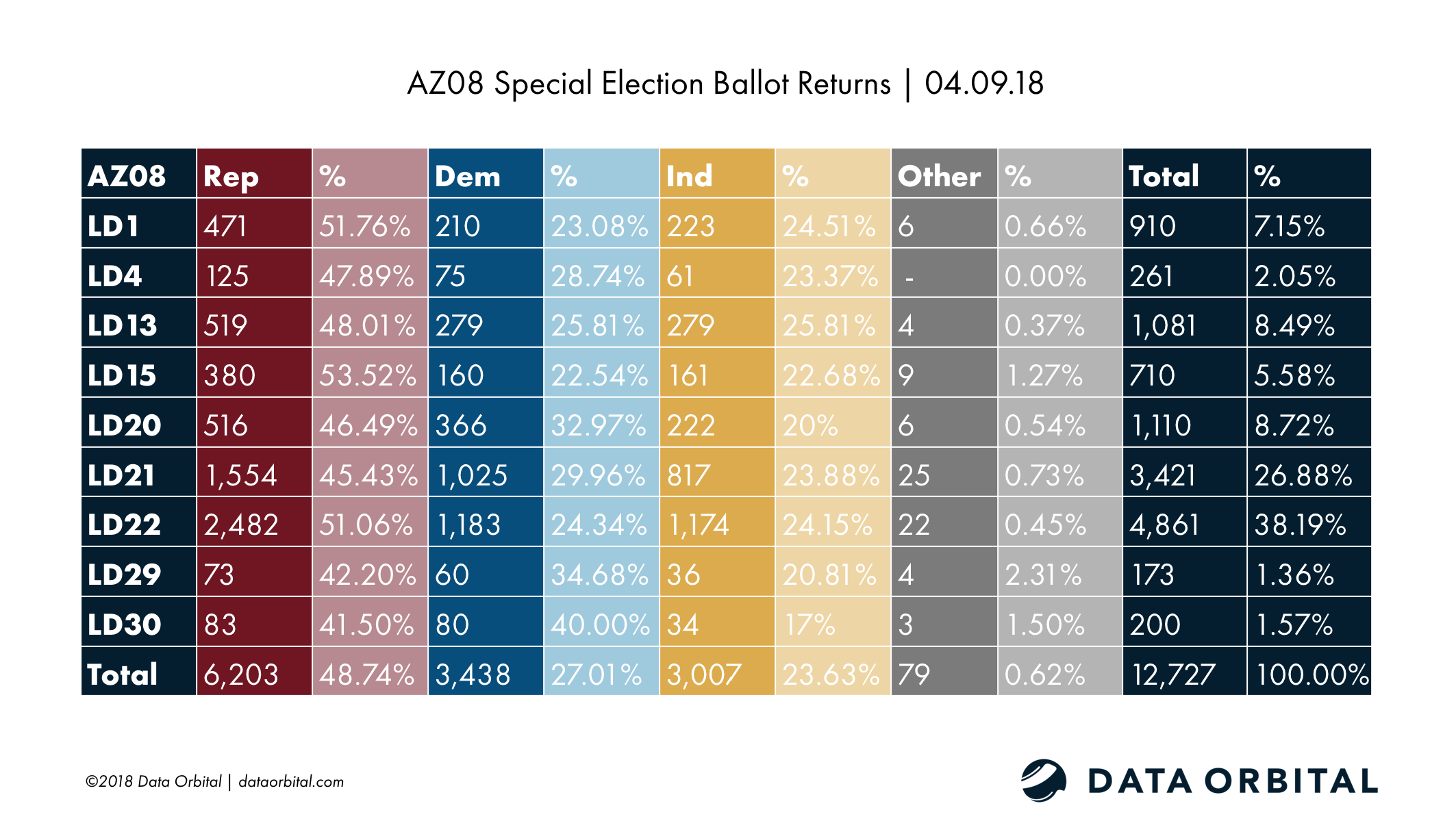 AZ08 Special Election Ballot Returns 04.09.18