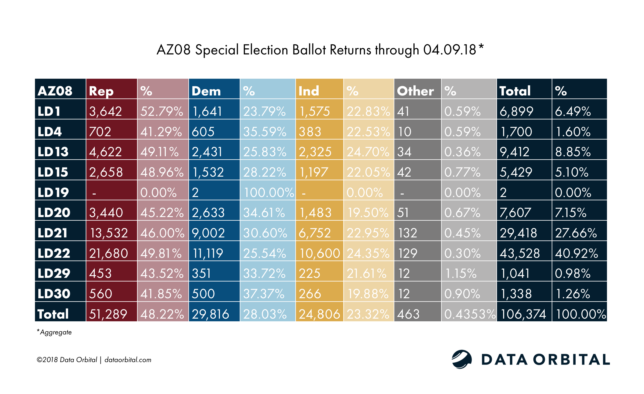 AZ08 Special Election Ballot Returns Aggregate 04_09_18