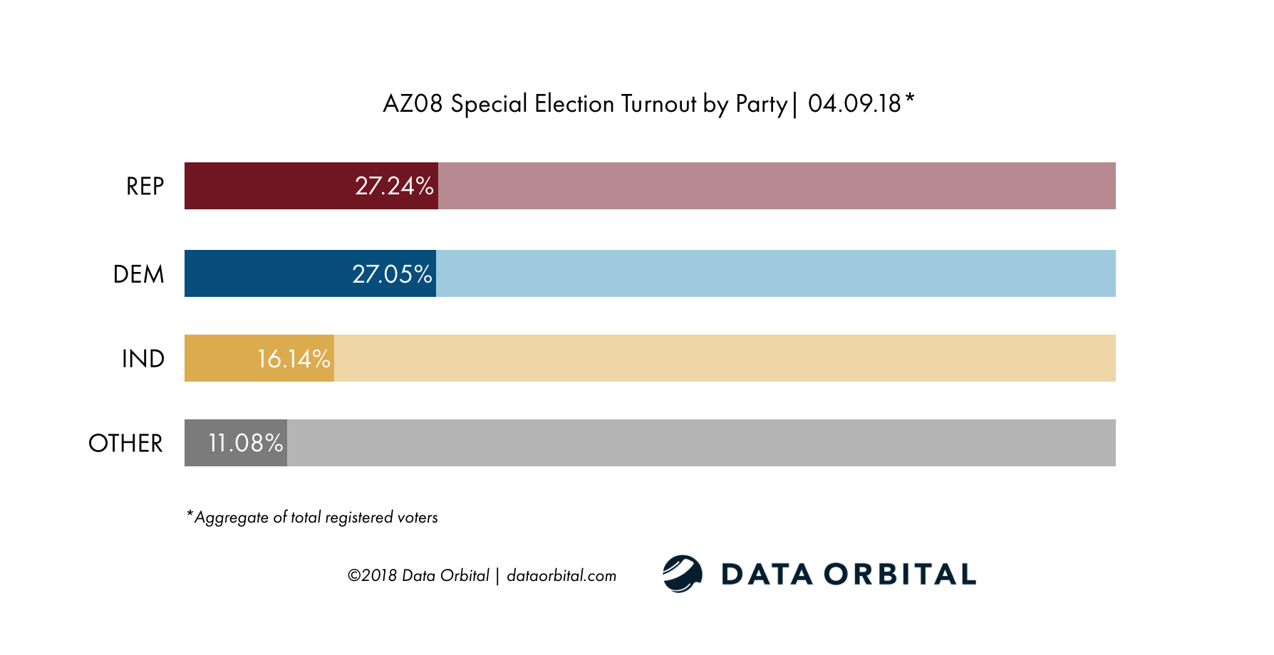 AZ08 Special Election Turnout by Party 04_09_18
