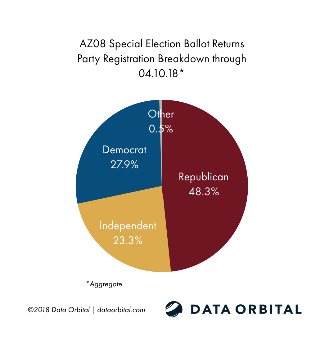 AZ08 Special Election Ballot Returns 04.10.18 by Party Registration