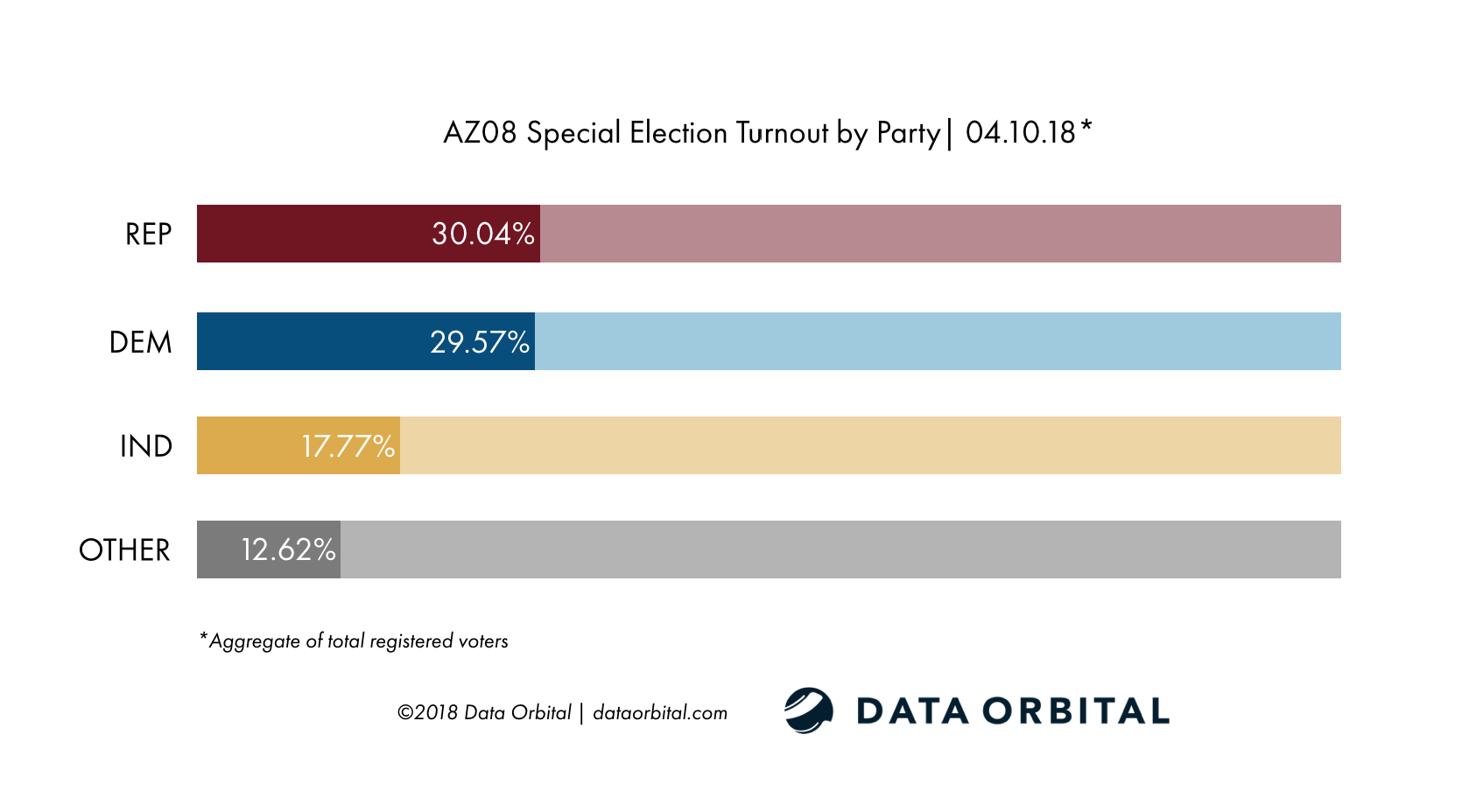 AZ08 Special Election Ballot Returns 04.10.18 Turnout by Party