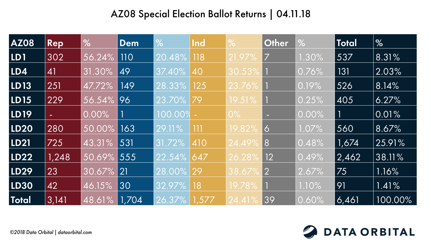 AZ08 Special Election Ballot Returns 04.11.18