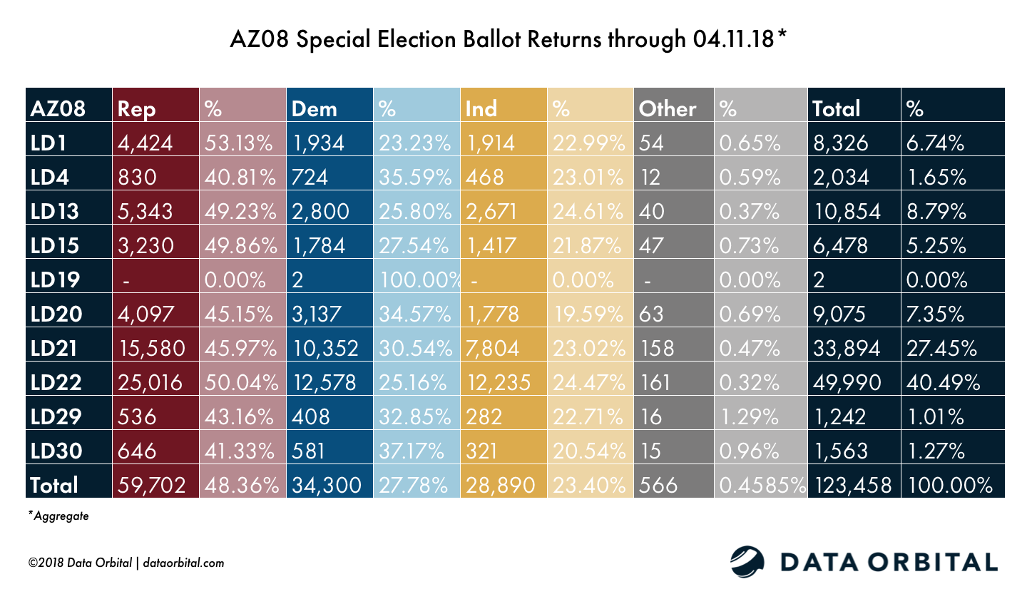 AZ08 Special Election Ballot Returns 04.11.18 Aggregate