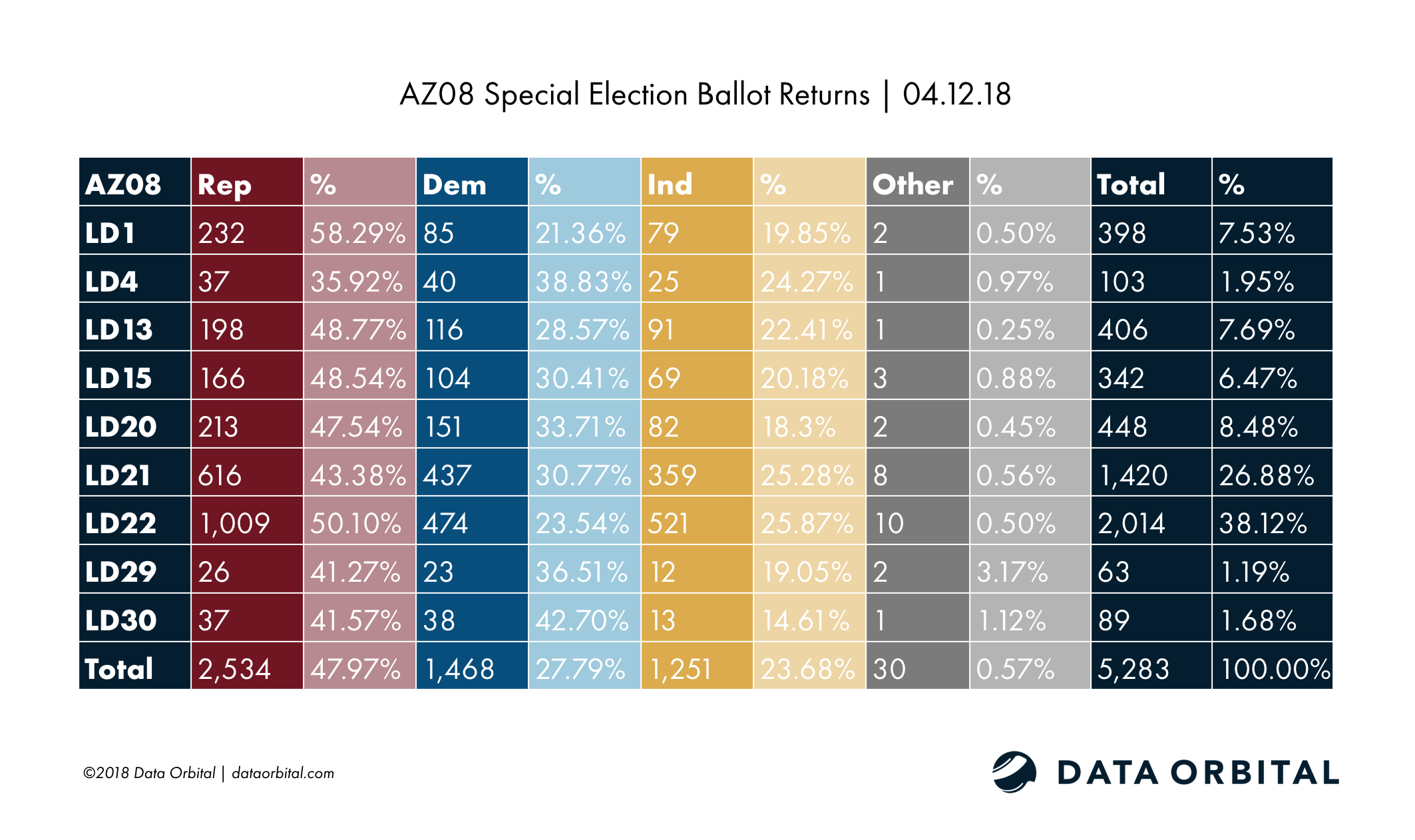 AZ08 Special Election Ballot Returns 04.12.18