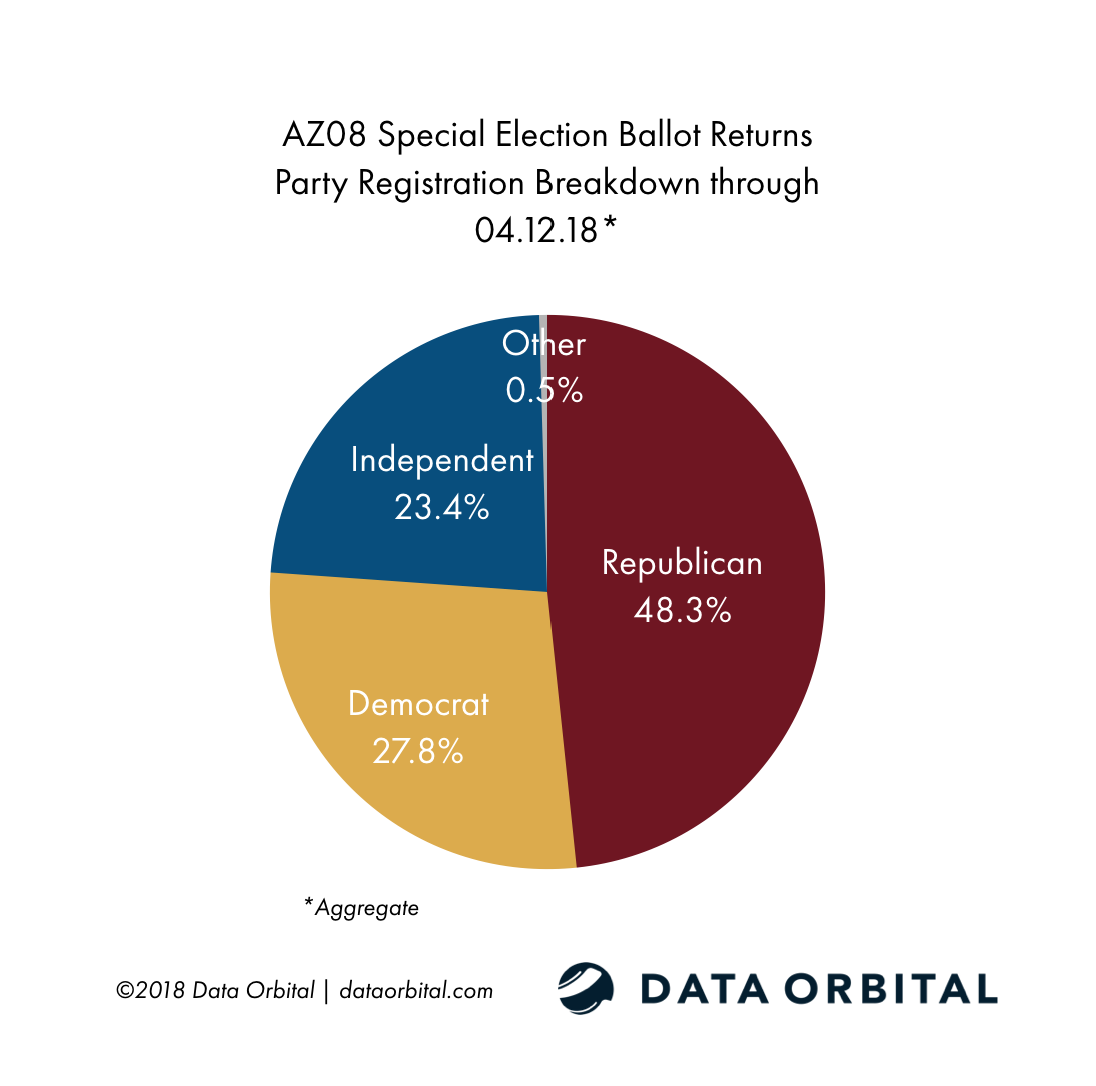 AZ08 Special Election Ballot Returns 04.12.18 by Party