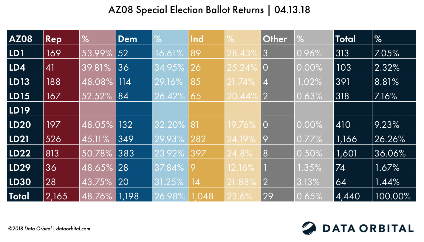 AZ08 Special Election Ballot Returns 04.13.18