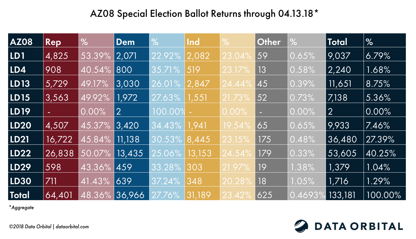 AZ08 Special Election Aggregate Ballot Returns 04.13.18