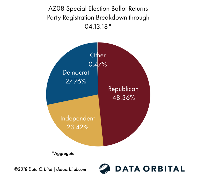 AZ08 Special Election Ballot Returns 04.13.18 by Party