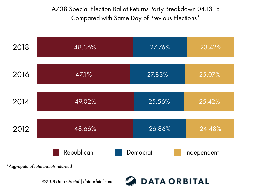 AZ08 Special Election Ballot Returns 04.13.18 Turnout by Party vs. Historical Turnout