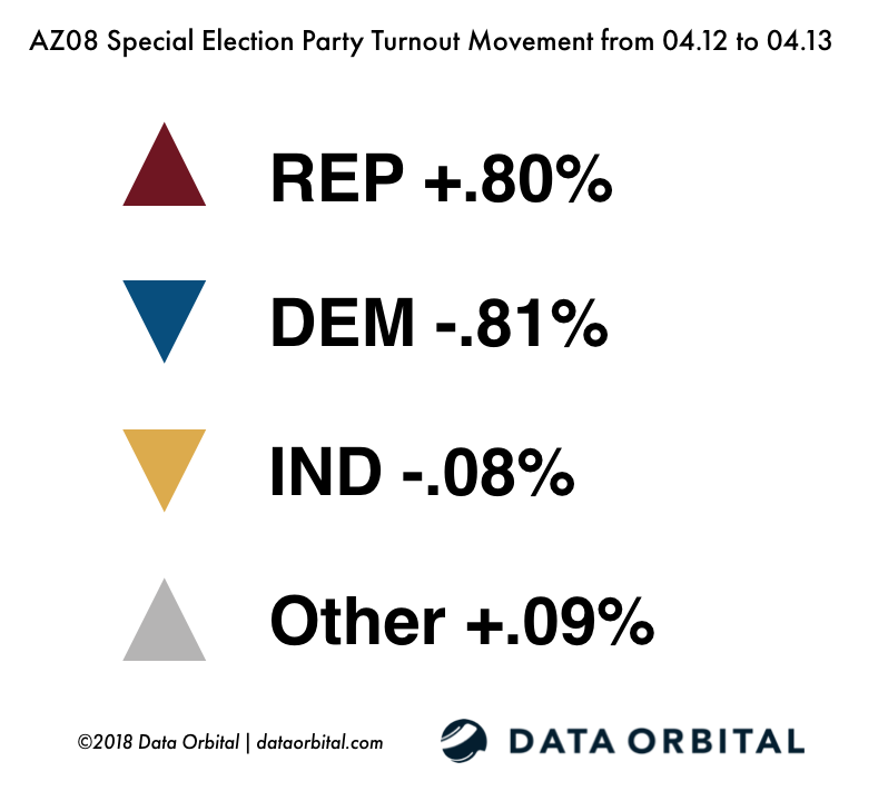 AZ08 Special Election Ballot Returns 04.13.18 Party Turnout Movement