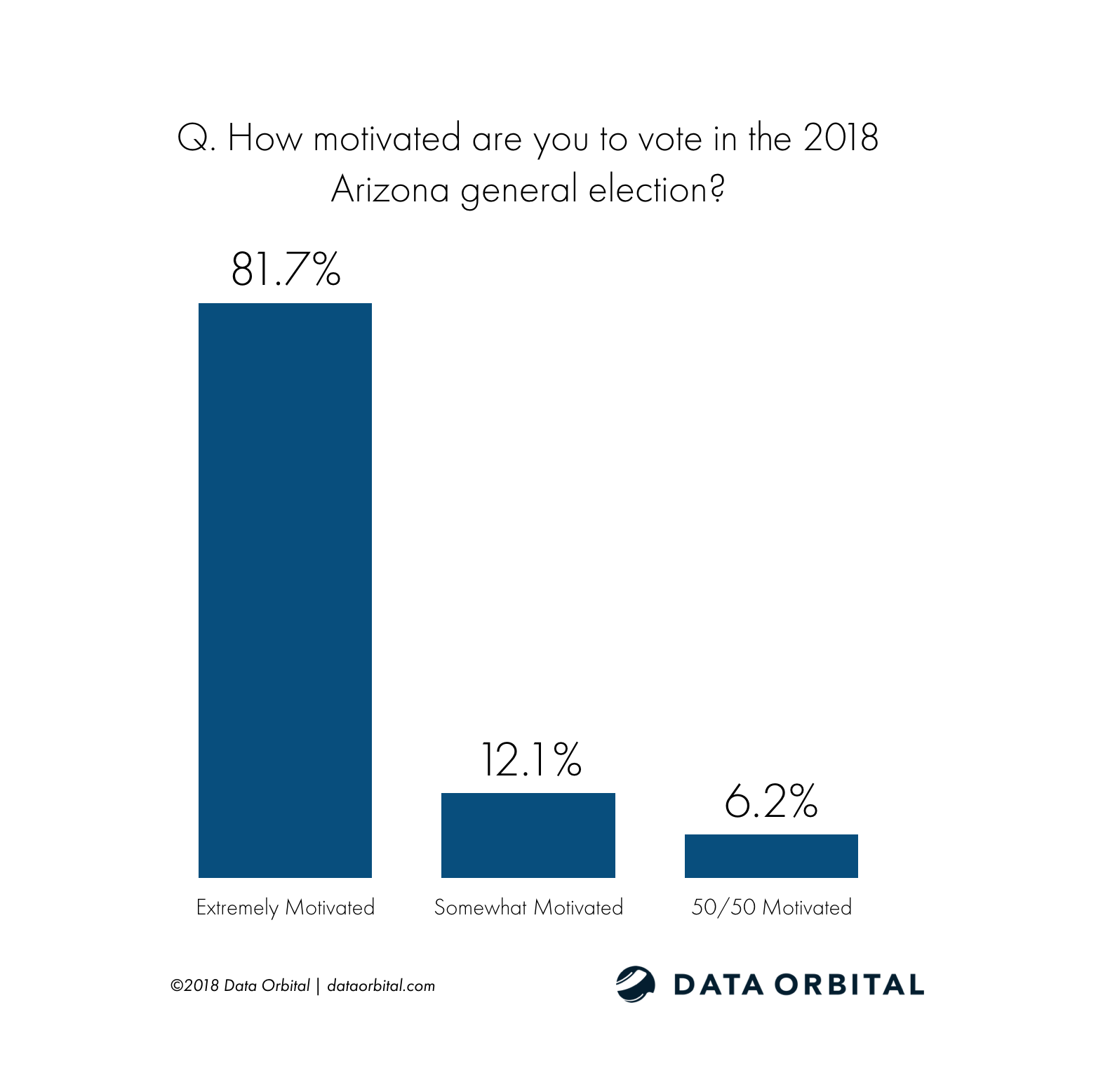 AZ Education Poll Q. How motivated are you to vote in the 2018 Arizona general election?
