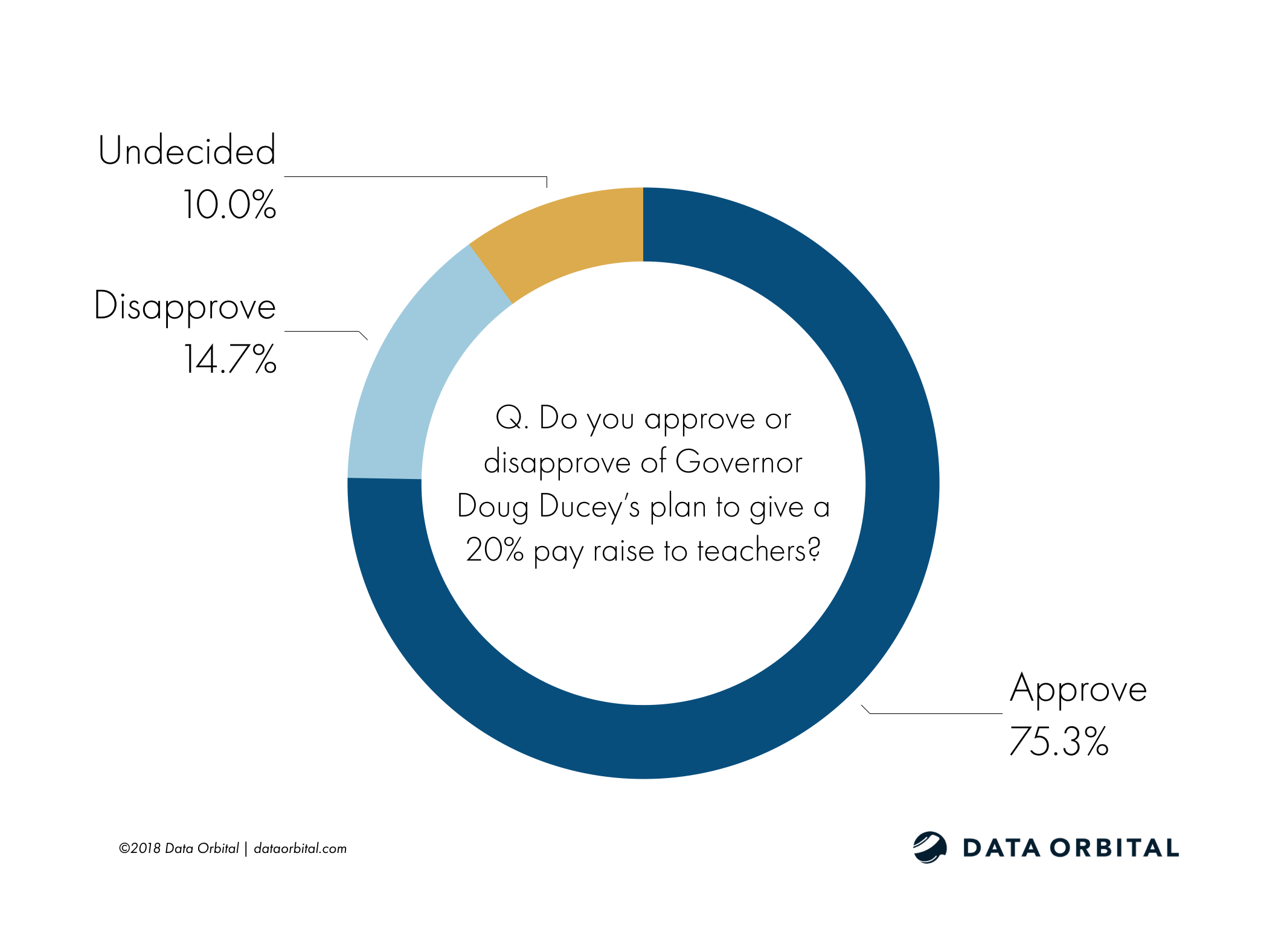 Arizona Education Poll Q. Do you approve or disapprove of Governor Doug Ducey's plan to give a 20% pay raise to teachers?