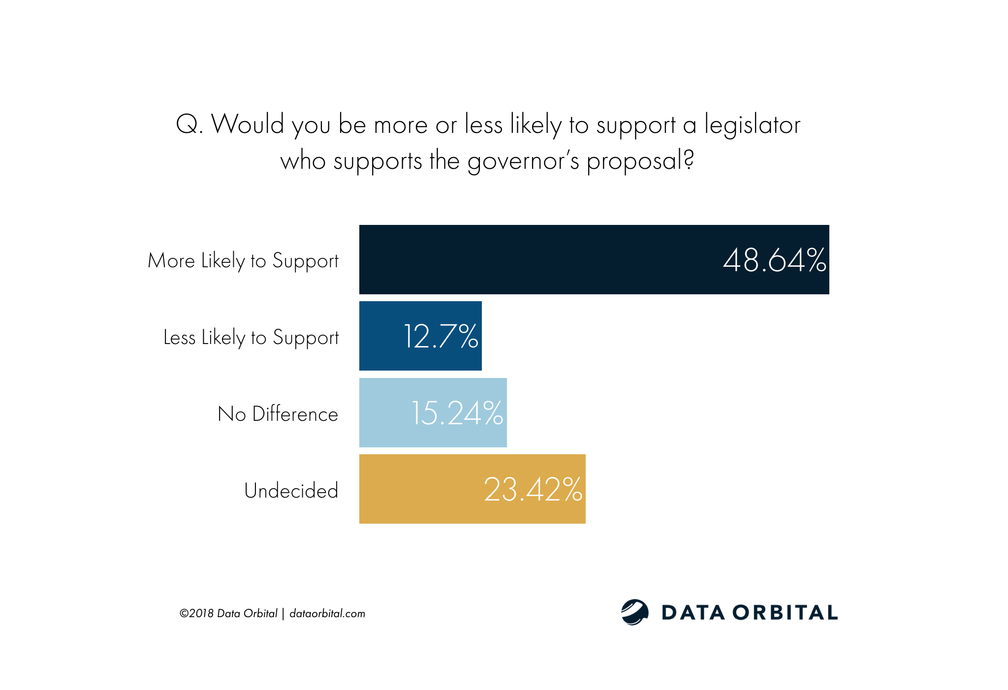 Arizona Education Poll Q. Would you be more or less likely to support a legislator who supports the governor's proposal?