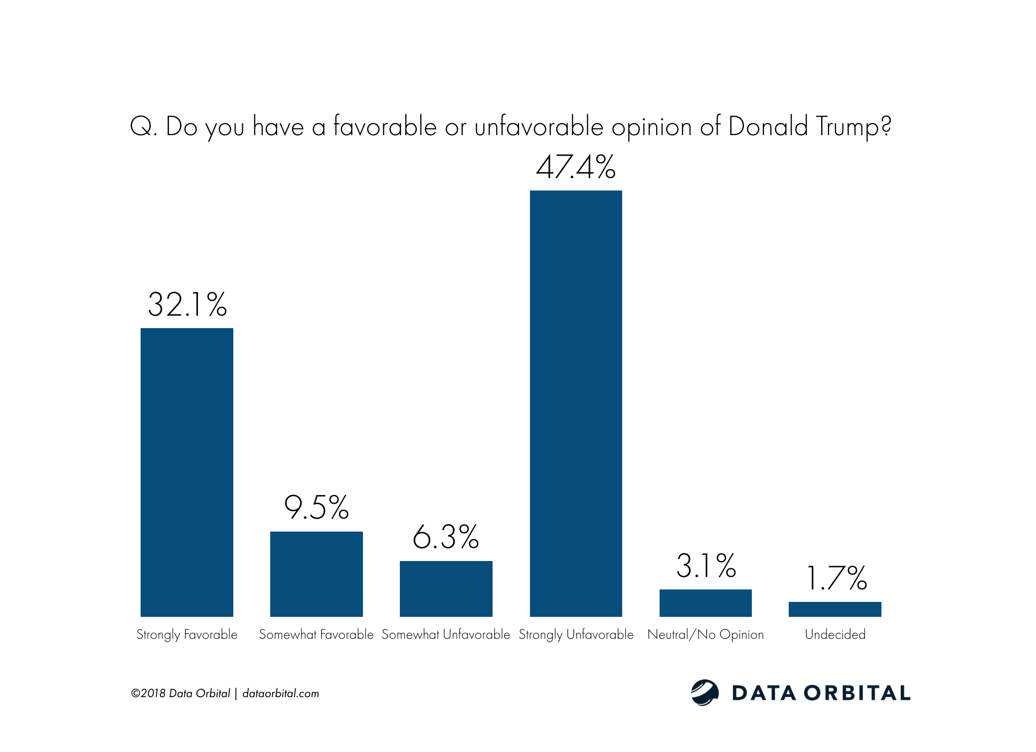 Arizona Education Poll Q. Do you have a favorable or unfavorable opinion of Donald Trump?