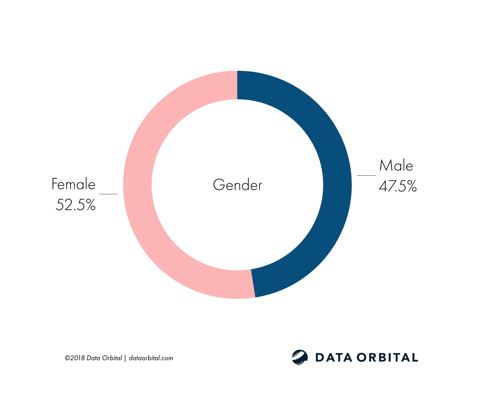 Arizona Education Poll Demographic Gender