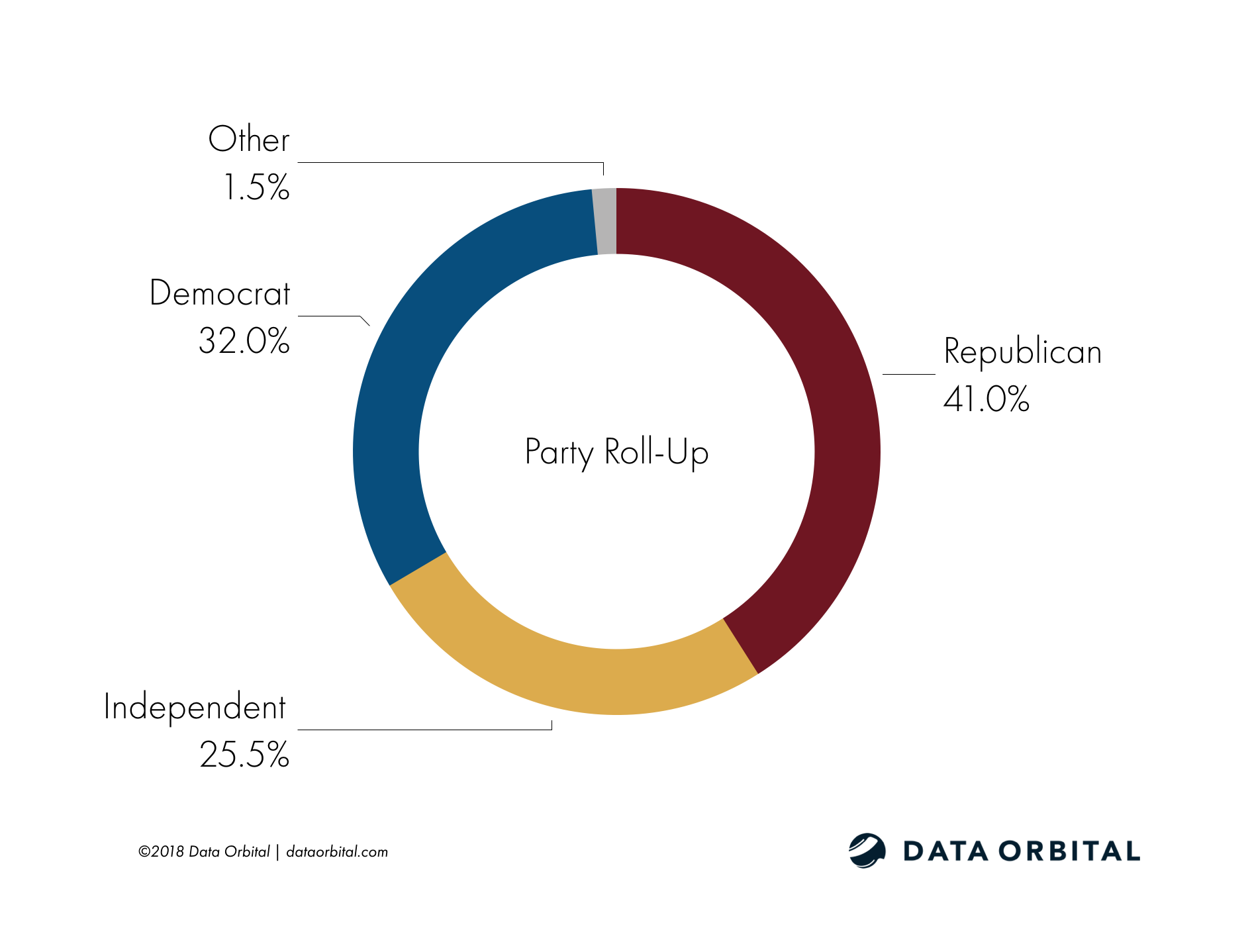 Arizona Education Poll Demographic Party Roll-Up