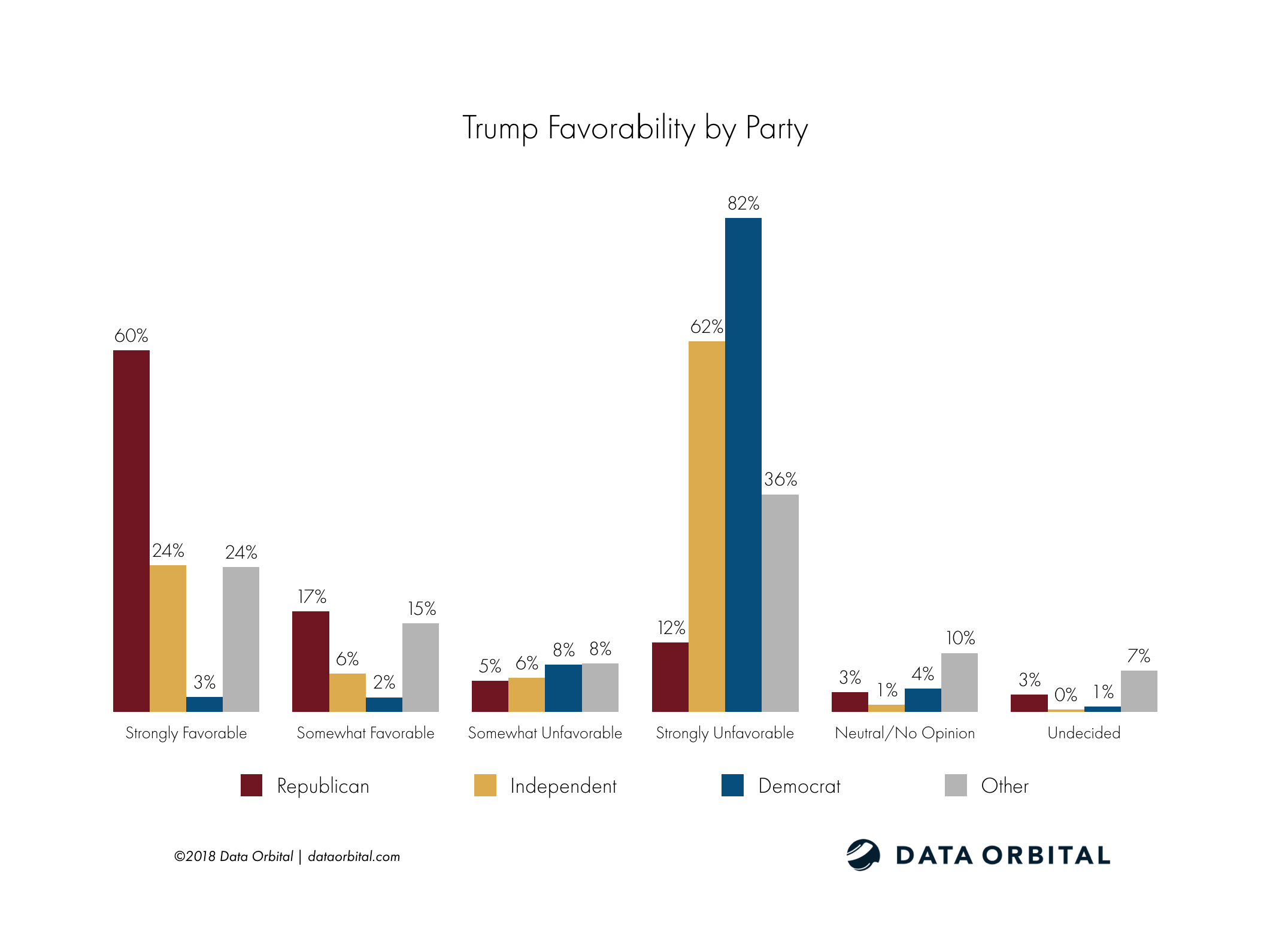 AZ Education Poll Trump Favorability by Party