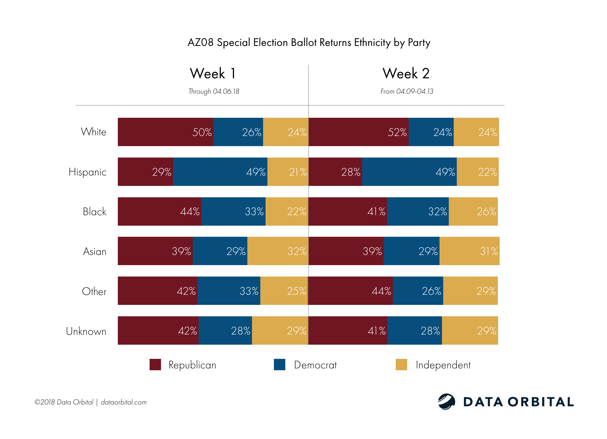 AZ08 Special Election Week 2 Wrap Up and Analysis Ethnicity by Party Week 1-2 Comparison