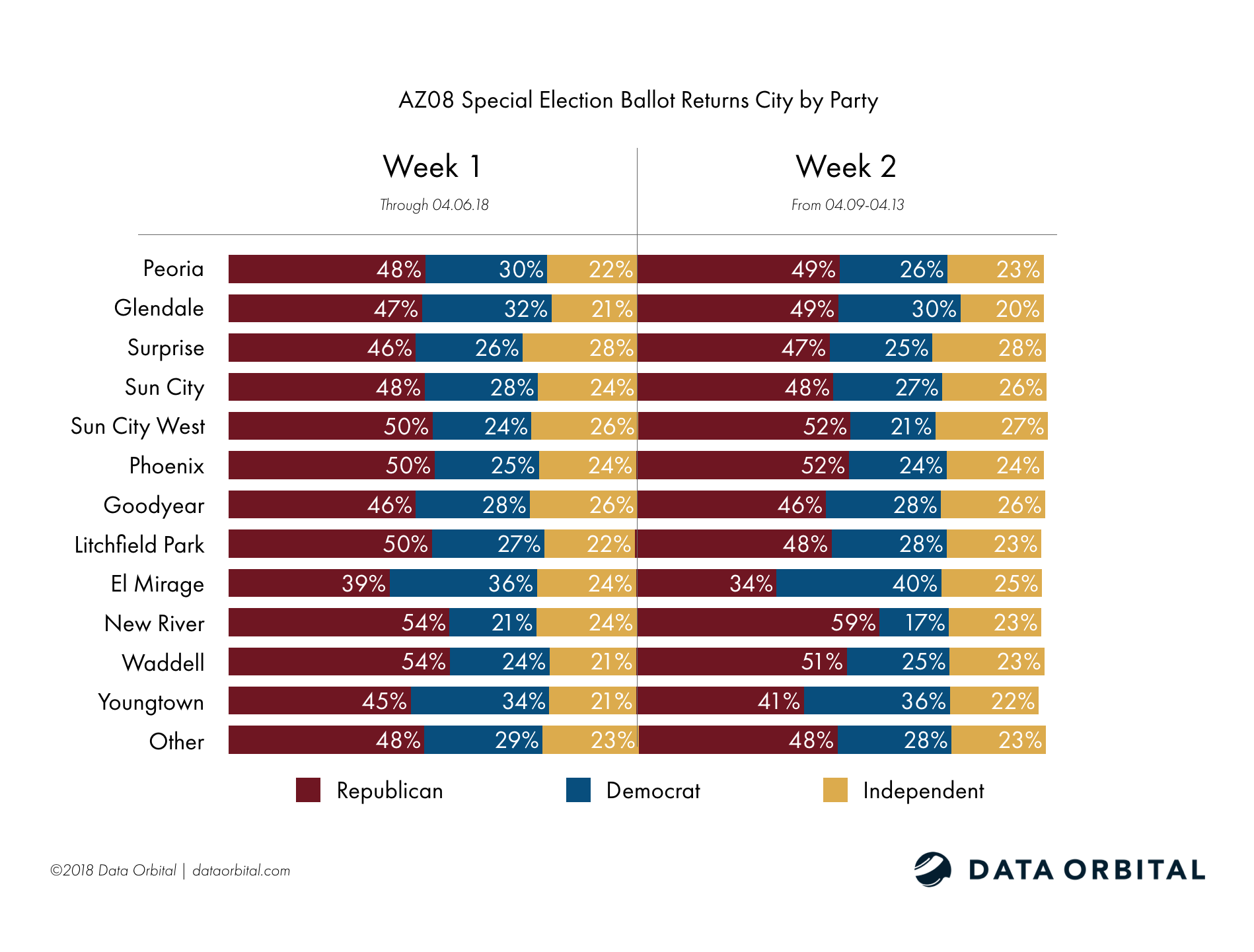 AZ08 Special Election Week 2 Wrap Up and Analysis City by Party Week 1-2 Comparison