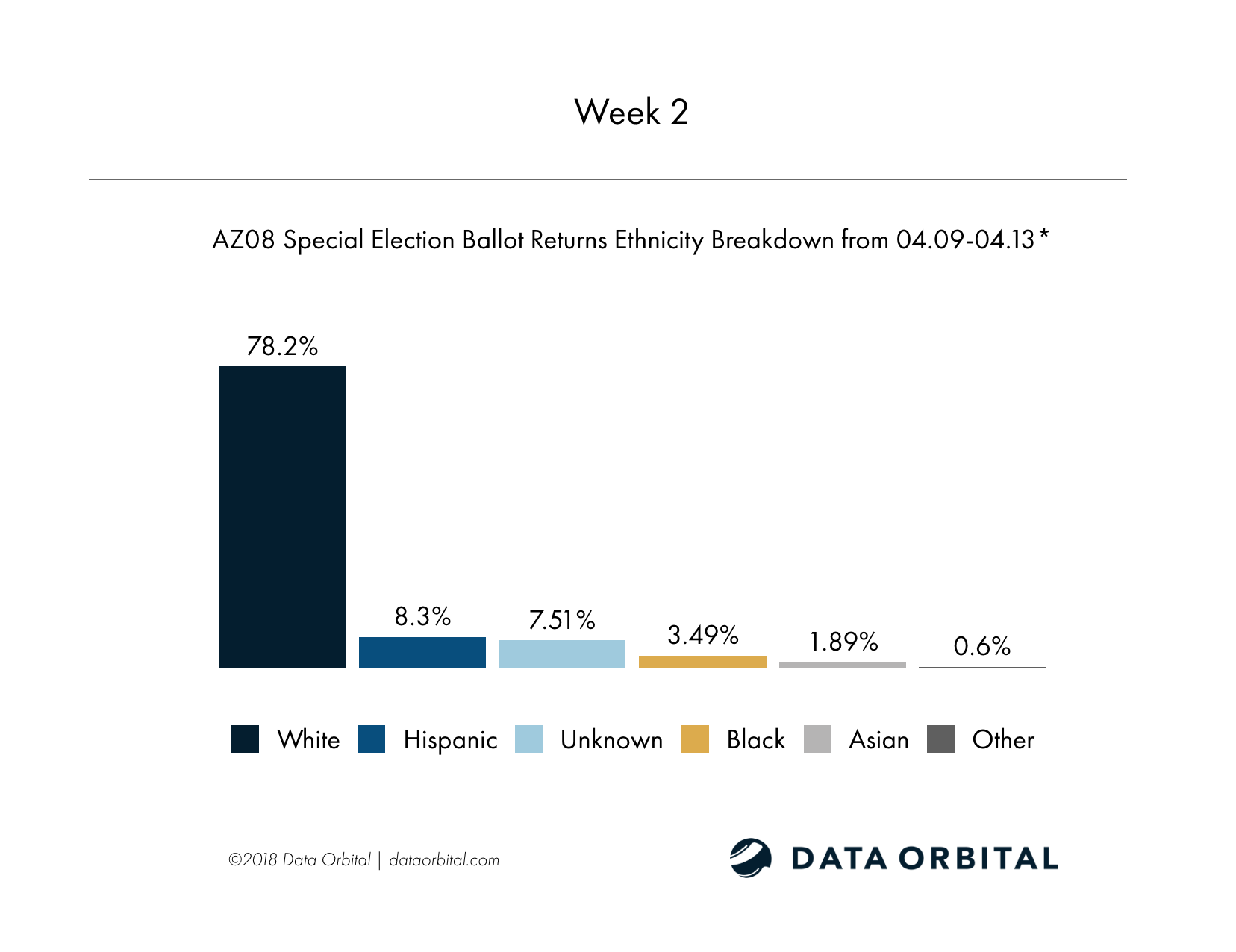AZ08 Special Election Week 2 Wrap Up Ethnicity by Party Breakdown Week 2
