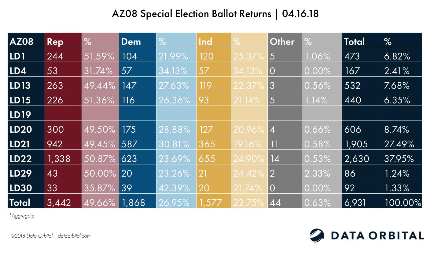 AZ08 Special Election Ballot Returns 04.16.18