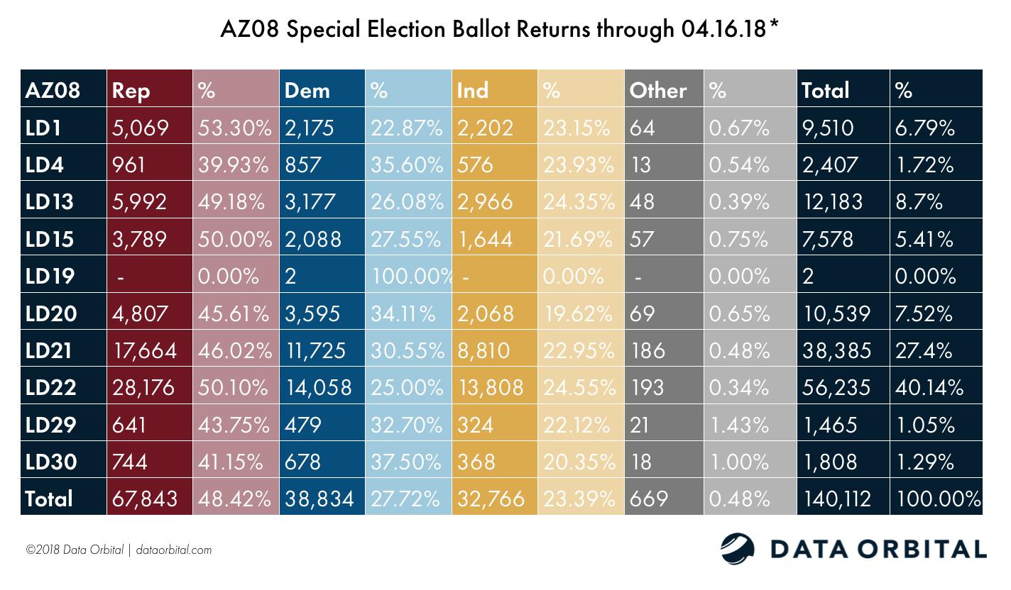 AZ08 Special Election Aggregate Ballot Returns 04.16.18