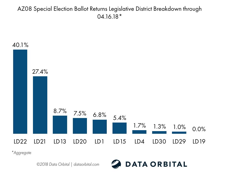 AZ08 Special Election Ballot Returns 04.16.18 LD Breakdown
