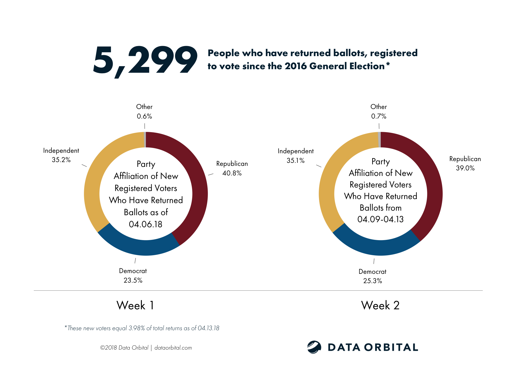 AZ08 Special Election Week 1 Wrap Up New Registered Voters Since 2016 Week 1-2 Comparison