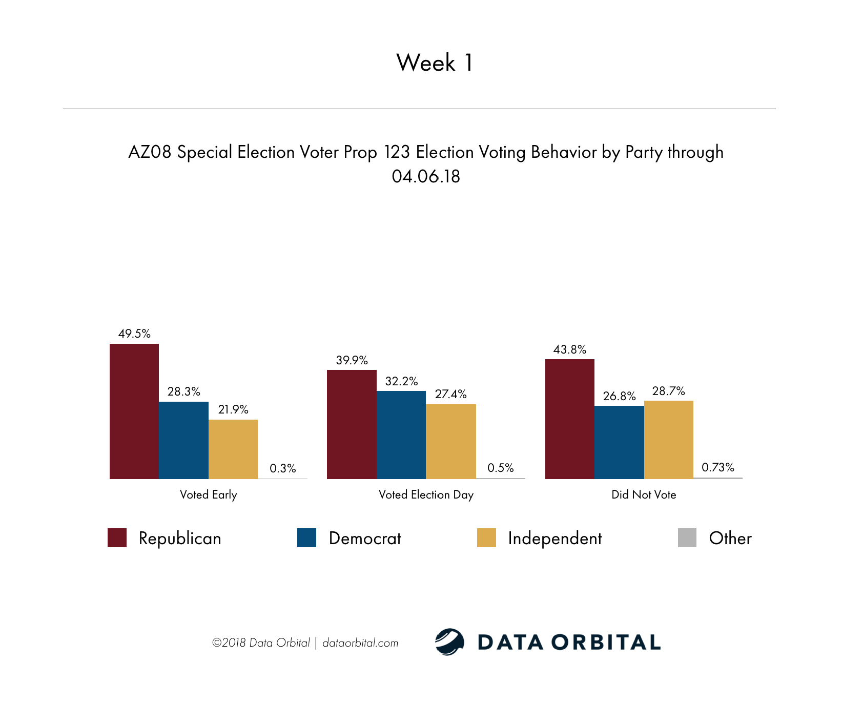 AZ08 Special Election Week 2 Wrap Up Prop 123 Election Voting Behavior by Party Week 1