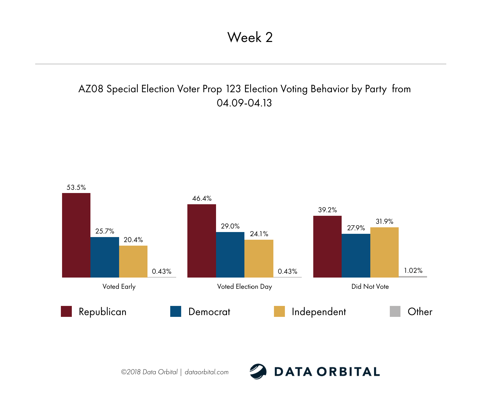 AZ08 Special Election Week 2 Wrap Up Prop 123 Election Voting Behavior by Party Week 2