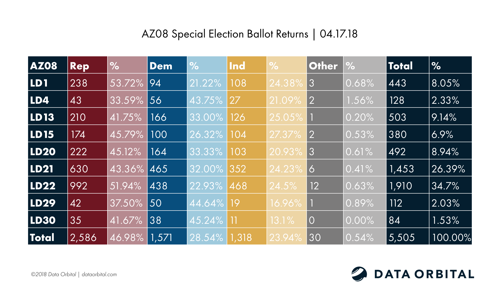 AZ08 Special Election Ballot Returns 04.17.18