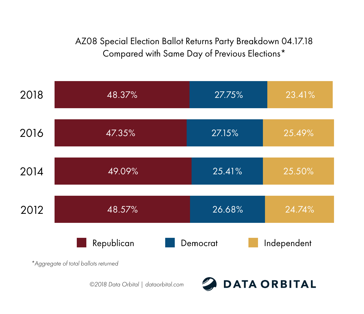 AZ08 Special Election Ballot Returns Party Breakdown Compared with Same Day of Previous Election 04.17.18