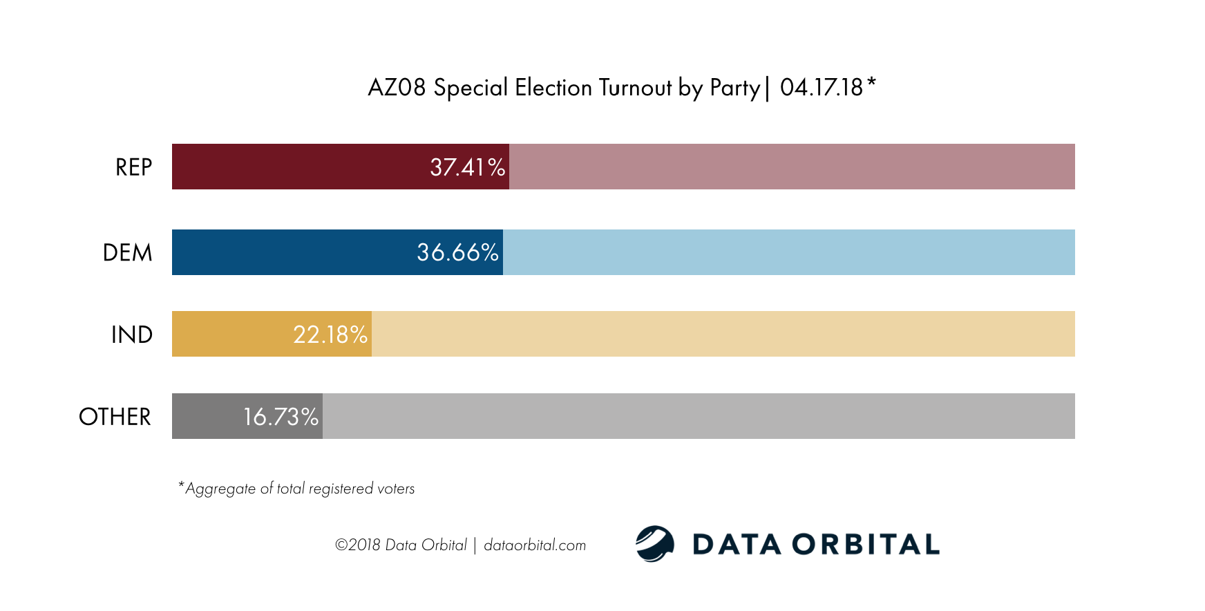 AZ08 Special Election Ballot Returns 04.17.18 Turnout by Party