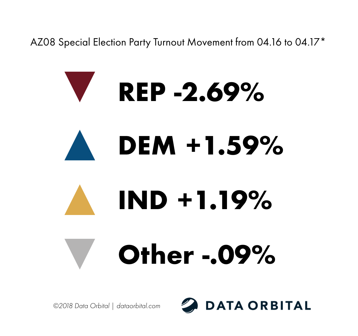 AZ08 Special Election Ballot Returns Party Turnout Movement from 04.16-04.17