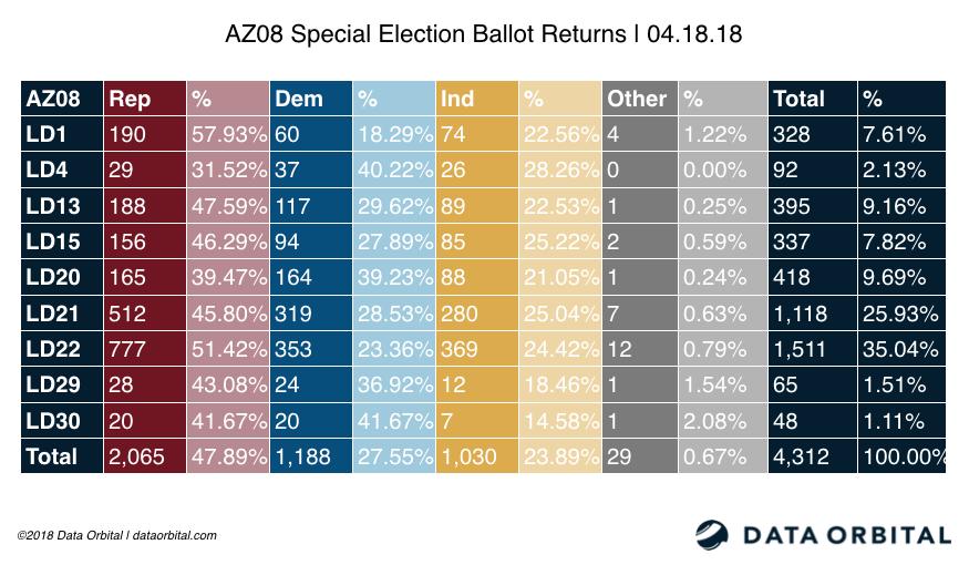 AZ08 Special Election Ballot Returns 04.18.18