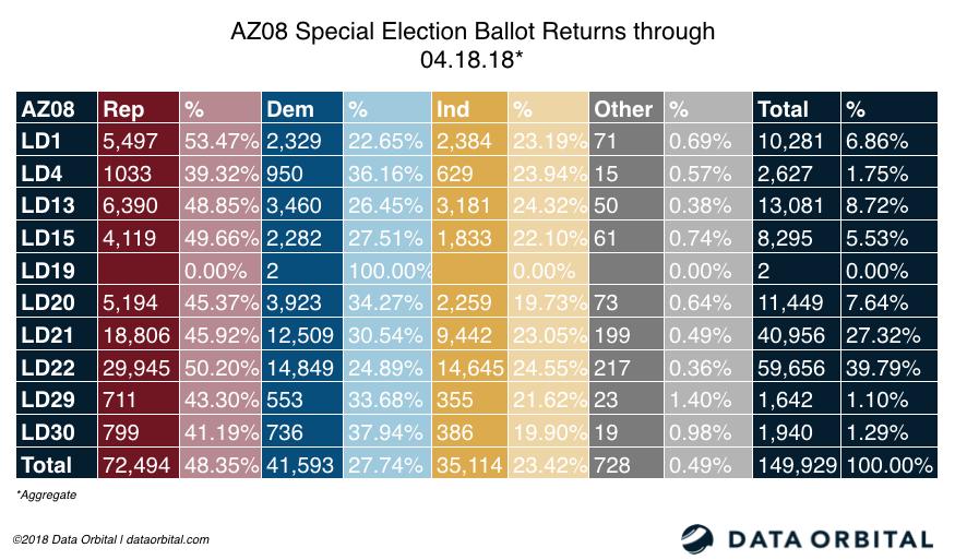 AZ08 Special Election Aggregate Ballot Returns 04.18.18