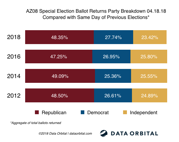 AZ08 Special Election Ballot Returns Party Breakdown Compared with Same Day of Previous Election 04.18.18