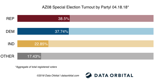AZ08 Special Election Ballot Returns 04.18.18 Turnout by Party
