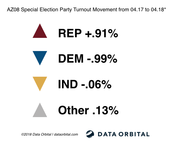 AZ08 Special Election Ballot Returns Party Turnout Movement from 04.17-04.18